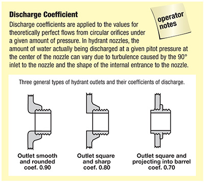 Discharge Coefficient
